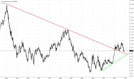 DXY: USD - trend spadkowy się kończy...