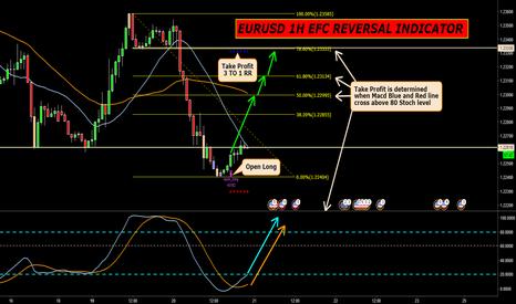 EURUSD: EURUSD 1H EFC REVERSAL INDICATOR