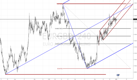 EURGBP: EURGBP - Market Structure 4h