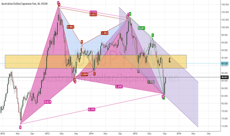 AUDJPY: The Bigger :Picture