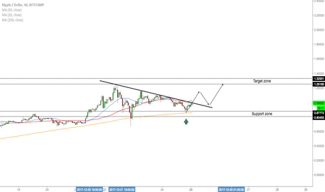 XRPUSD: XRP/USD - Buy Opportunity