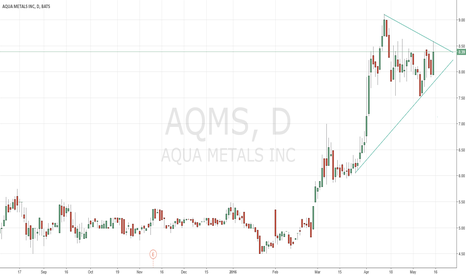 AQMS: Technical confimation may support fundamental analysis, new tech