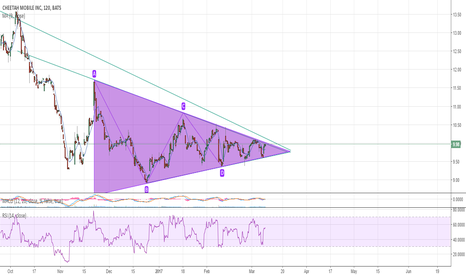 CMCM: Waiting for breakout