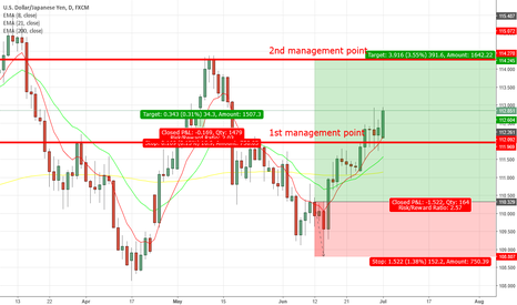 USDJPY: 1st management point reached, move SL to BE.