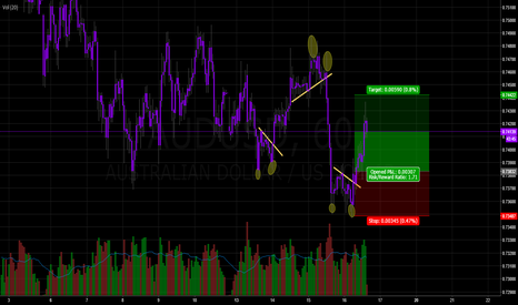 AUDUSD: AUDUSD - Long Yellow Line Break