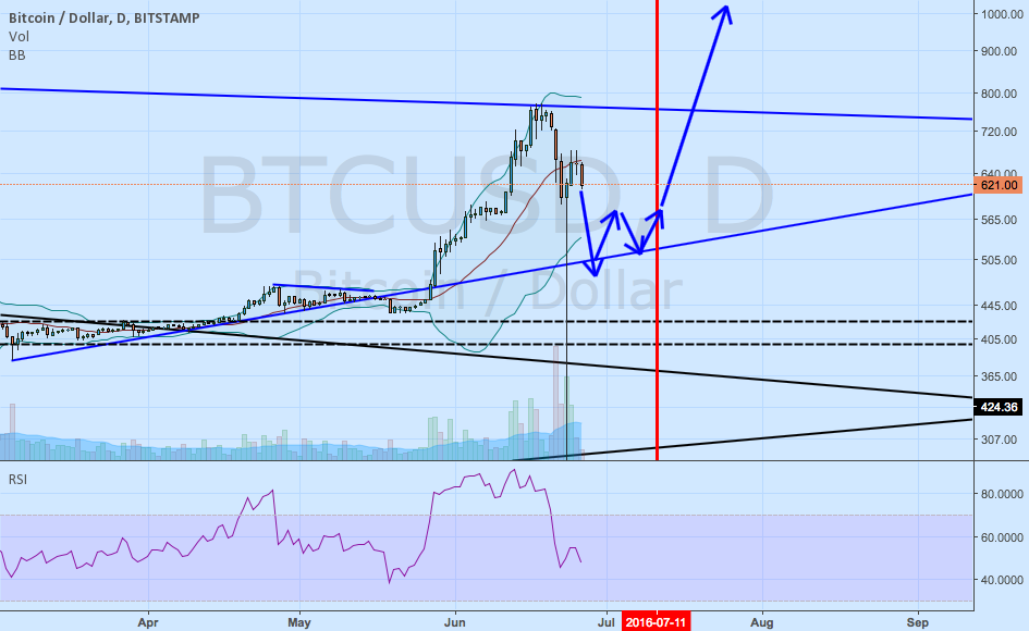 BTC/USD as we approach the halving