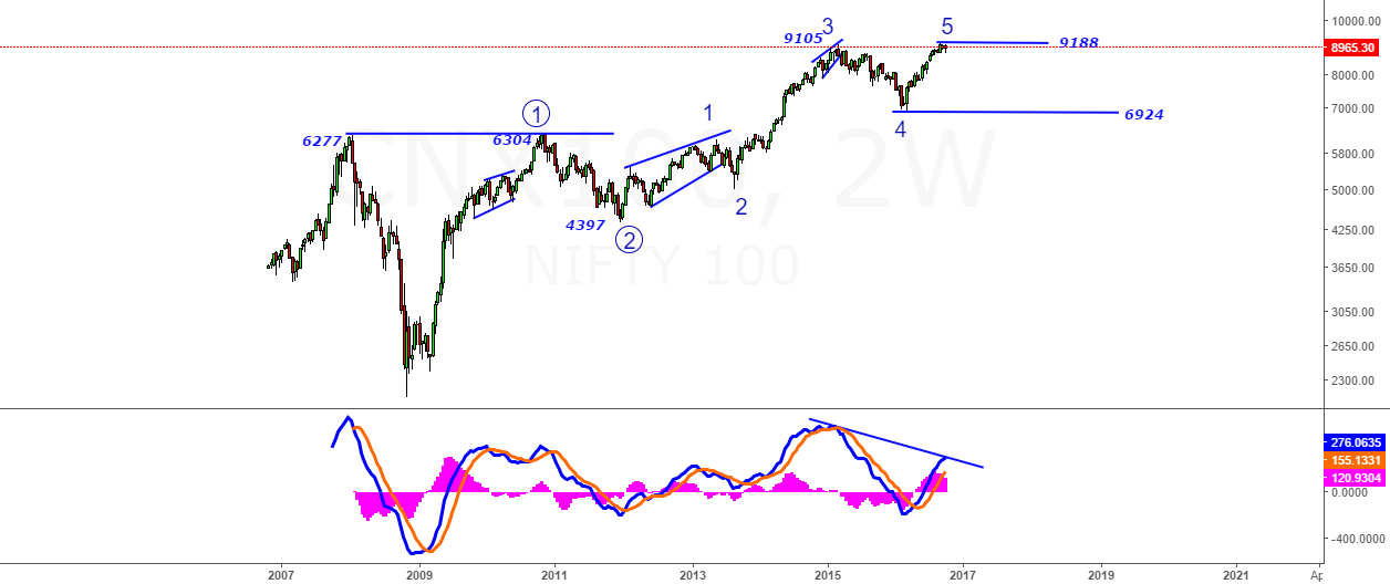 Nifty 100- Why You Should Be Careful@9188