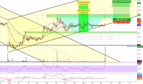 CPRX: Buy The Pullback