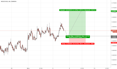 "NZDUSD: NZDUSD-""better to fail in originality & not succeed in imitation"