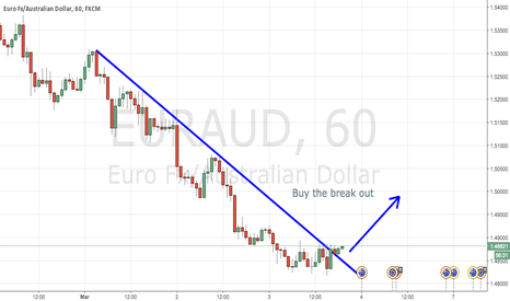 EURAUD: EURAUD BUY THE BREAK OUT 1H chart