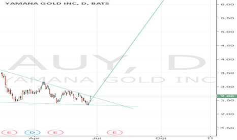 AUY: Yamana gold end of consolidation and breakout