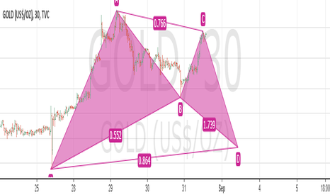 GOLD: my nfp idea on gold