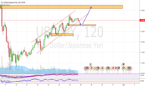 USDJPY: Supply/Demand analysis with overall trend