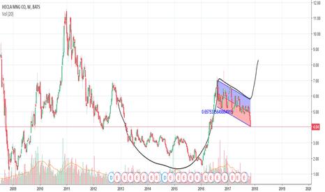 HL: prediction for hecla mining