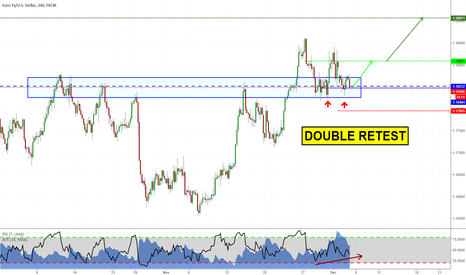 EURUSD: Long again on EURUSD