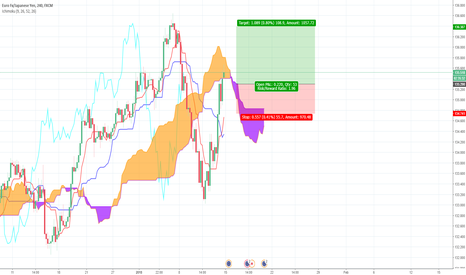 EURJPY: EUR/JPY Ichimoku Long trade idea - The808Trader.com