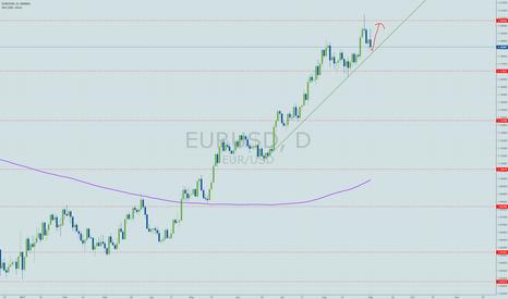 EURUSD: Quick EURUSD long