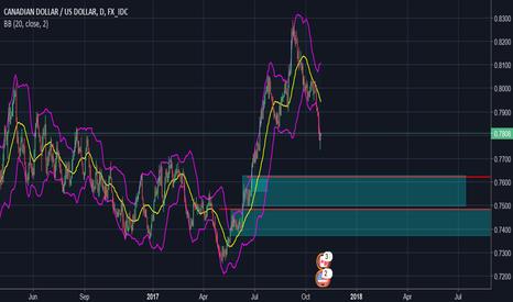 CADUSD: CAD/USD. buy zones below