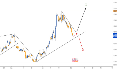 GBPUSD: BUY SET UP IN GBPUSD - 4H CHART