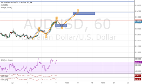 AUDUSD: AUD/USD 5 Swings Pattern Or Elliot Wave I Believe.Im New To This