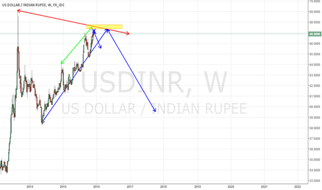 USDINR: Long till Level of 67.65