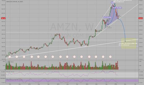 AMZN: Amazon Head and Shoulders