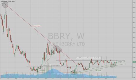 "BBRY: BLACKBERRY  -  Meet Me At ""The Wedge"""