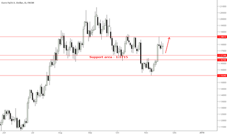 EURUSD: Euro/Dollar rotates back up above support key level 1.1715