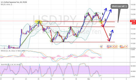 USDJPY: UJ , What you think will happen ? ;)