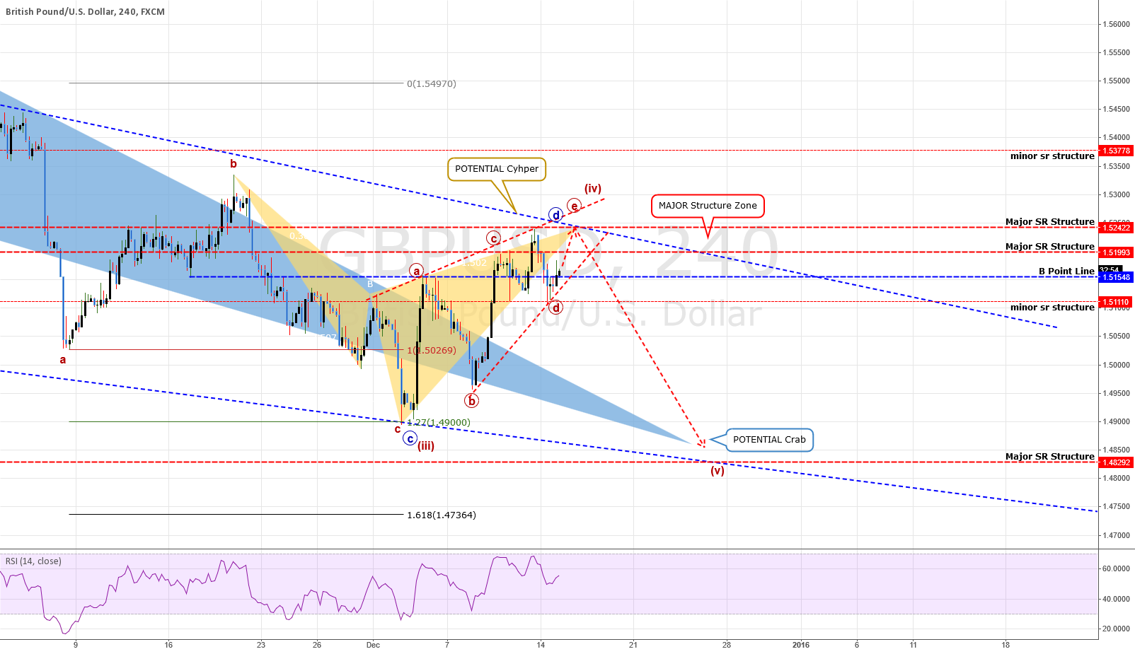 ANALYSIS: GBPUSD: Looking For An Ending + An Apology
