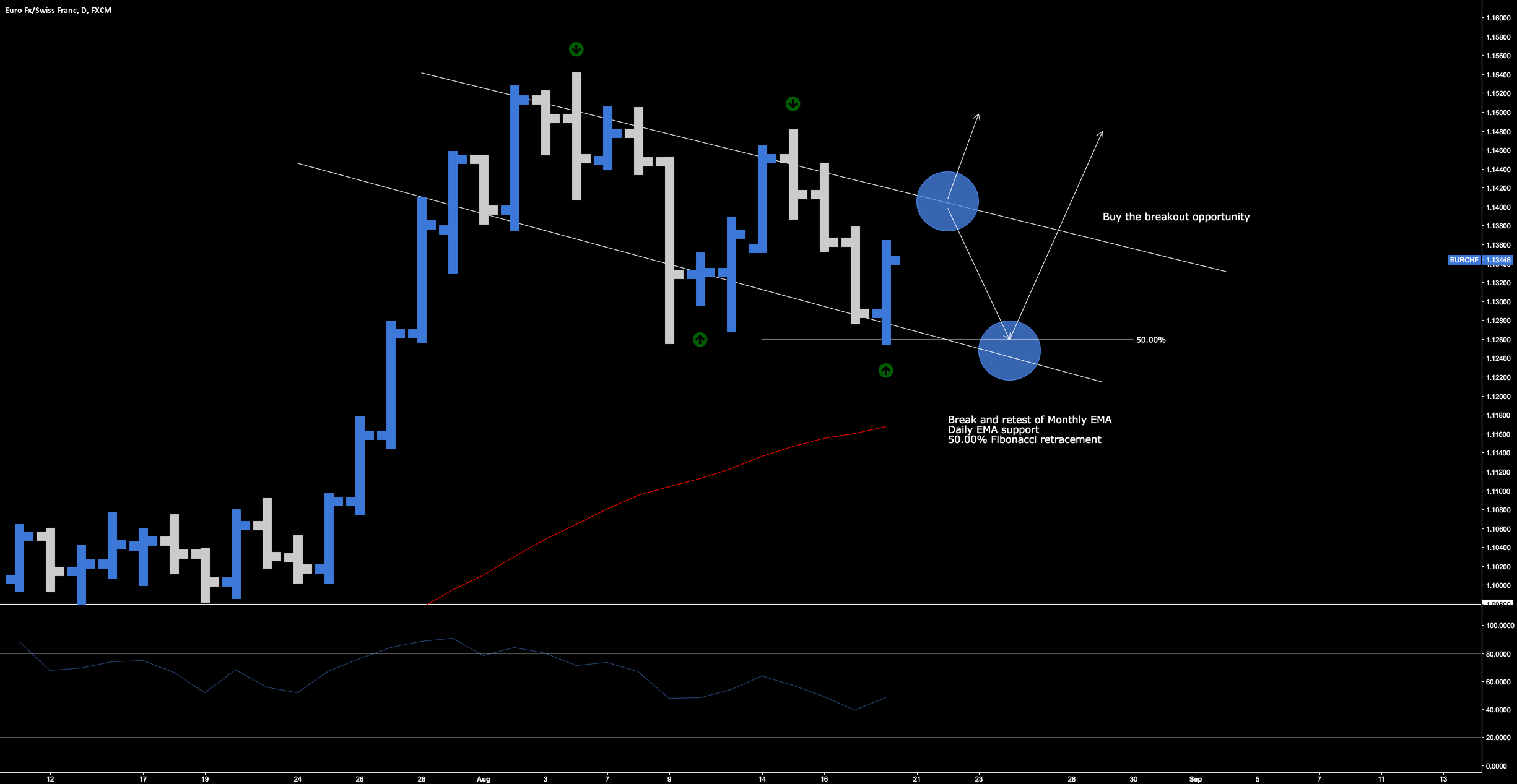 EUR.CHF > Buy The Breakout