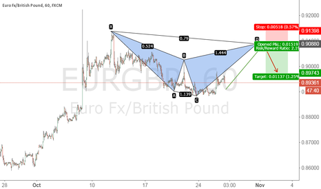 EURGBP: EURGBP BEARISH CYPHER PATTERN