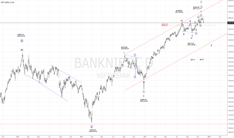 BANKNIFTY: NIFTY Bank...at an important position