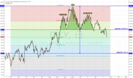 DXY: ドルインデックス 昨年5月からの上昇50%戻しまで下落