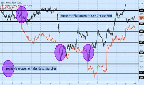 SSMI: étude corrélation entre SSMI et usd/chf