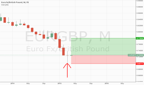 EURGBP: Monthly Pin bar on EURGBP