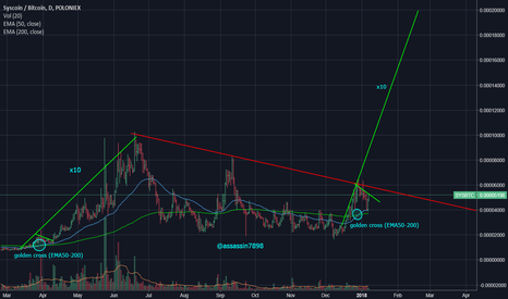 SYSBTC: Huge potential on syscoin sys/btc