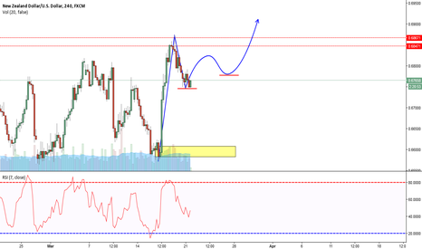 NZDUSD: NZD/USD Potential long term breakout 4 hour