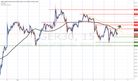 GER30: Is the DAX going up ? (15M)