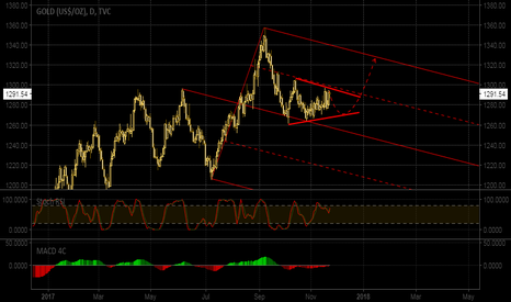GOLD: detail on the chart