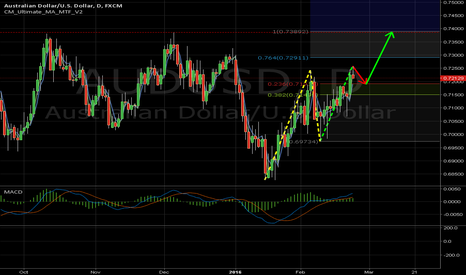 AUDUSD: Buy AUDUSD on pullback