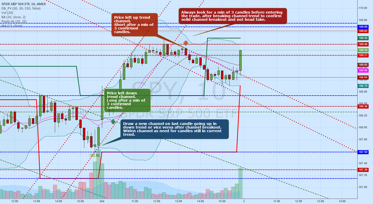 Channel trade SPY in up or downtrend - Day Swing Trading Test