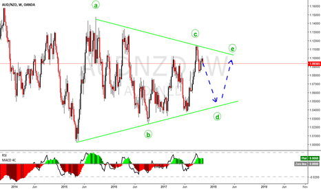 AUDNZD: AUDNZD in a big consolidation.  No impulse to complete a pattern