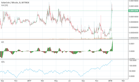 SLRBTC: SLR Pump and now comes the DUMP DUMP DUMP!