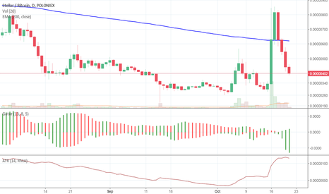 STRBTC: STR one of the most volatile coins