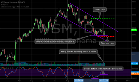WSM: WSM Double Bottom