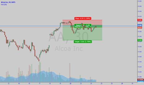 AA: Alcoa short
