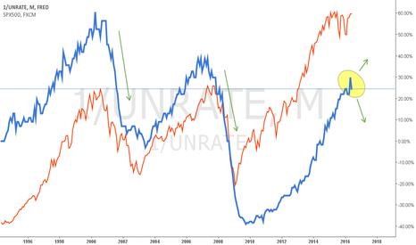 1/UNRATE: Datos Económicos en TradingView