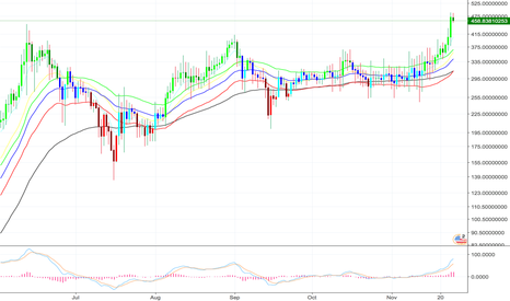 ETHUSD: ETHUSD INITIAL TARGET REACHED, JUST 3 DAYS AFTER RECOMMENDATION!