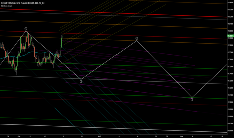 GBPNZD: Running in a long range